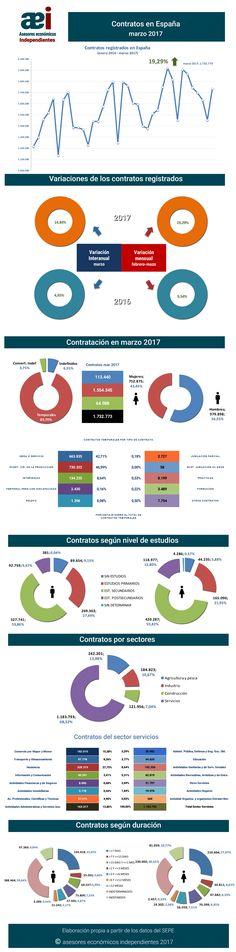 infografía contratos registrados en el mes de marzo 2017 en España realizada por Javier Méndez Lirón para asesores económicos independientes