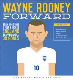 For the FIFA 2014 World Cup, we conceived, designed and illustrated these cut-and-keep collectibles featuring key football players. These are being featured across a full page of Mid-Day, every day until the opening ceremony. #fifa #collectibles #midday  #brasil2014 #rooney #england