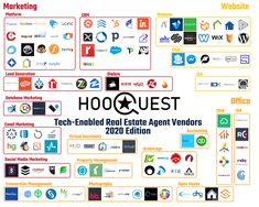 Best Real Estate Tech Tools   Software Directory   Hooquest Marketing Office, Email Marketing, Social Media Marketing, Virtual Assistant, Property Management, Software, Real Estate, Tech, Tools