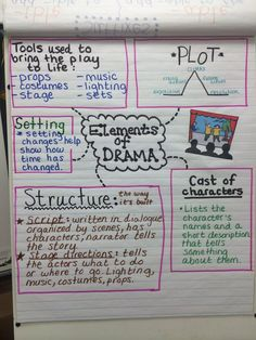 Elements of drama anchor chart. Elements of drama anchor chart. Ela Anchor Charts, Reading Anchor Charts, Teaching Theatre, Teaching Reading, Teaching Tools, Teaching Poetry, Teaching Aids, Learning, Drama Education