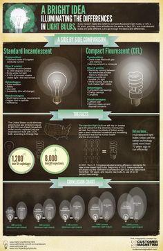 light-bulb-infographic1.jpg (999×1536)
