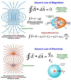 Science physics Gauss electricity magnetism Magnetic Fields II-b Engineering Science, Electronic Engineering, Physical Science, Electrical Engineering, Science Education, Science And Technology, Primary Education, Education Quotes, Theoretical Physics