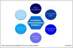 Die Künstliche Kommunikationsintelligenz erweitert den klassischen Geschäftsprozeß um das Verständnis der Inhalte