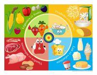 La nutrition, activités pour enfants.