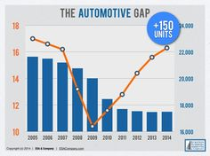 """Is your auto dealership in the 150-Plus Club?  With car sales up and retail points down, it's time to take """"destination mentality"""" to the next gear.  ESA Car Keys 