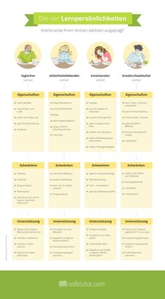 Die vier Lernpersönlichkeiten... Von Päda.logics! gefunden auf der Pinwand von Sofatutor. Beratungen im pädagogischen und sozialen Berufsfeld: www.paeda-logics.ch oder www.facebook.com/paeda.logics