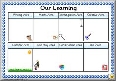 FSandFP Eyfs Activities, Nursery Activities, Sensory Activities Toddlers, Infant Activities, Eyfs Classroom, Special Education Classroom, Classroom Setup, Learning Stories, Play Based Learning