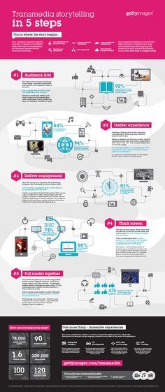 Les 5 étapes du Transmedia
