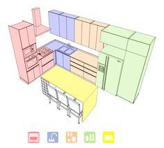 Áreas de trabajo: despensa, almacenaje, fregadero, preparación, cocción