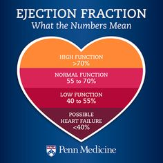 Ejection fraction is a measurement that can gauge how healthy the heart is.
