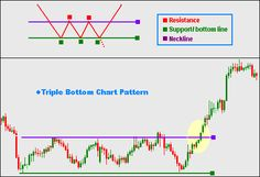 Dear traders, triple bottom chart pattern is another chart pattern to get entry and exit signals in forex trading. This post explains the ...