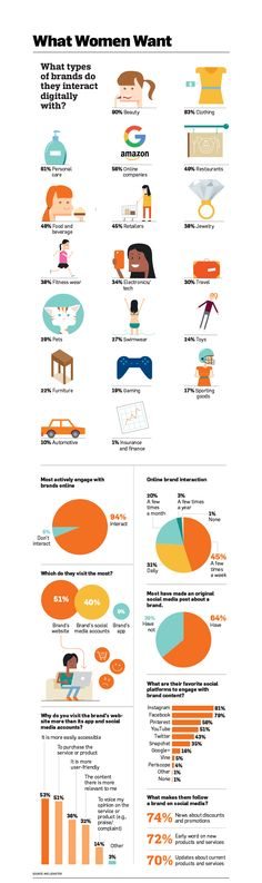Infographic: How Women Want to Interact With Brands Online | Adweek