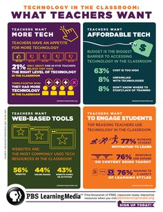 Educational Technology Guy: Infographic on Technology in the Classroom—What Teachers Want (Ed Tech, Educational Technology)