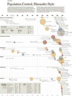 Chart of major historic events and their casualties.