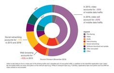 Where does the mobile data come from? This pie chart takes a look at what we get up to on our devices. File Share, Social Networks, Pie, Chart, Education, Torte, Cake, Fruit Cakes, Pies