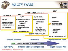 USMC MAGTF Types - From SNAFU!