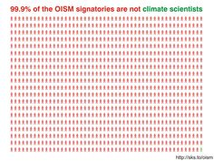 99.9% of the OISM signatories are not climate scientists.