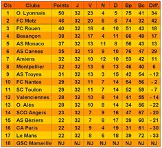 Legende2Foot: Saison 1950-1951 Meilleure buteur :  Thadée Cisowski 23 Buts (Metz)  Buteurs Lyonnais :  Georges Dupraz : 20 Buts Alphonse Rolland : 13 Buts Antoine Rodriguez : 10 Buts