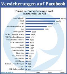 Versicherungen auf Facebook - Aktuelle Zahlen vom 1. August 2013 #Versicherung #Facebook #Studie