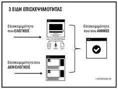3-eidi-episkepsimotitas-epixeirein