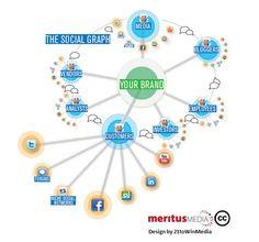 El Social Media Intelligence consiste en utilizar los datos que ya están en las redes sociales para aumentar la competitividad de empresas e instituciones.