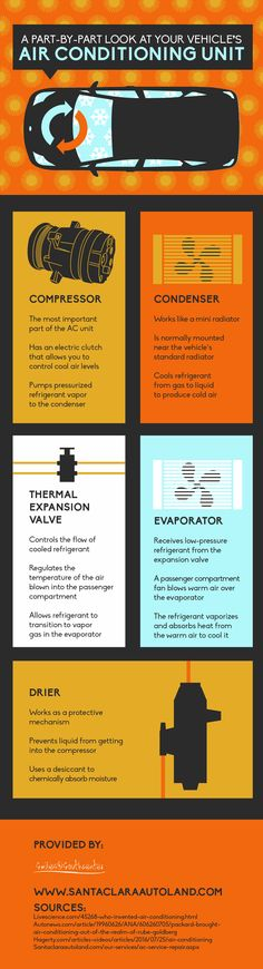 The compressor controls cool air levels with an electric clutch, and it's the most important component of your car's air conditioner. Learn about your unit by viewing this infographic.