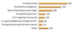 Verspilling van tijd door gebrekkige ICT: 8%