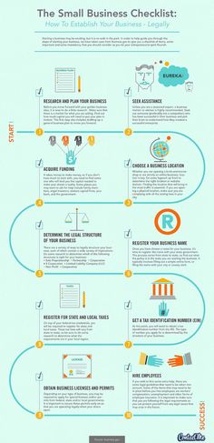 The Ultimate Startup Small Business Checklist #infographic