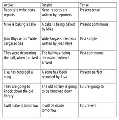 Using the English Passive Voice with Different Tenses - ESLBuzz Learning English Active And Passive Voice, Active Voice, Learn English For Free, Improve Your English, English Tips, English Study, Writing Strategies, Writing Advice, English Language Learning