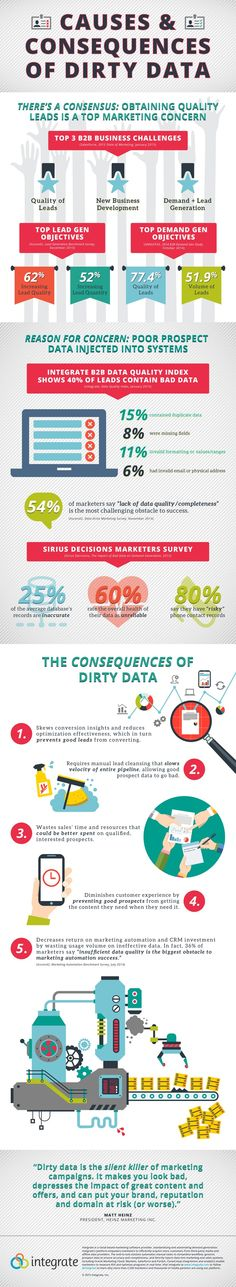 [Infographic] Causes and Consequences of Dirty Data - Integrate | The Marketing Technology Alert | Scoop.it