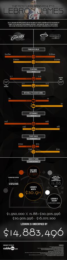 Lebron James : un joueur sous-payé !