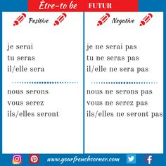 How To Conjugate French Verbs ( Être-to be) Repin for later :-)  #frenchtenses #frenchgrammar #learningfrench