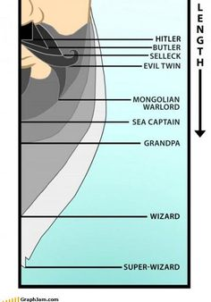 Facial hair chart Dwight is at Sea Captain,but almost to Grandpa. Moustaches, Hair Chart, Just In Case, Just For You, Sea Captain, Beard No Mustache, Mustache Party, Handlebar Mustache, College Humor