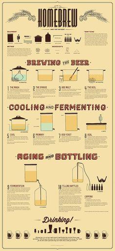 How To Homebrew Poster ($45.00 at DesignedByGanesha) | etsy.com
