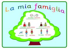 An A3 size Poster about the Family .This Poster helps children learn the vocabulary  related to the family .A great visual aid  .Children can look at the vocabulary in the Poster when creating or drawing their own family trees or when answering questions about the family  .This poster helps children to learn the names of different members of the family.This work is licensed under a Creative Commons Attribution-NonCommercial-NoDerivs 3.0 Unported License.