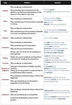 Adverbials and their position - learn English,grammar,english Learn English Grammar, English Writing, English Lessons, English Vocabulary, Teaching English, English Language, Teaching Grammar, Vocabulary Activities, Adverbial Phrases