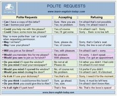 POLITE REQUESTS: How to make, accept or refuse a request politely