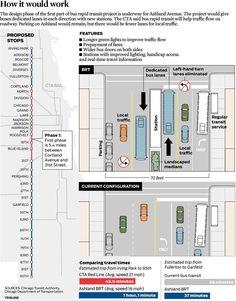 Ashland Avenue's bus rapid transit project (Sept. 30, 2013)