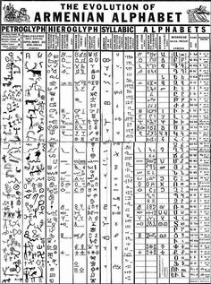 Evolution of the Armenian Alphabet. I spent almost a year in Armenia and learned a little of the languange (which I have now sadly forgotten) so this is a great reminder! Ancient Alphabets, Ancient Symbols, Ancient History, Ancient Scripts, Alphabet Symbols, Alphabet Dating, Armenian Alphabet, Egyptian Alphabet, Elementary Art