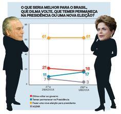 CULTURA,   ESPORTE   E   POLÍTICA: Novas eleições são defendidas por 61%, diz CartaCa...