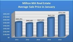 The January 2015 Milton MA home sales report shows that this continues to be a very popular area for Norfolk County home buyers. Prices and sales are up.