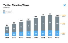 IT IS A FACT - some Twitter news: Ad revenue Up, Timeline Views & User Growth Down as per Q4 -2013 #TWTRearnings