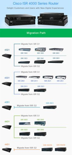 75 Best cisco routers images in 2018 | Router switch
