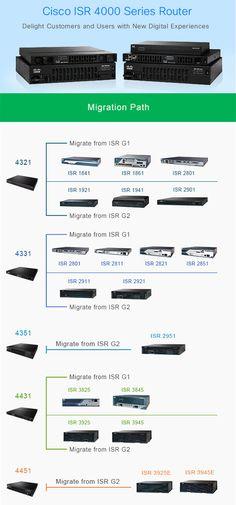 Cisco ISR 4000-Migration Path