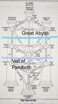 Resultado de imagen para paroketh veil