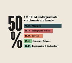 Facts on women in science