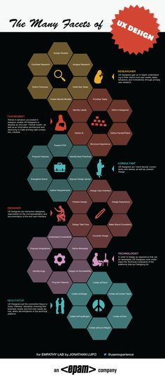 The Many Facets of UX Design Infographic
