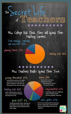 """Yep. This is spot on. Except """"gross stuff"""" is more than 4% when you teach little ones!"""