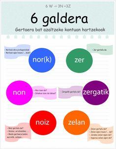 """6 galdera, 6w->3z+3n Nire lehenengo infografia (kritikak, iritzi eta aholkuak ondo etorriak, baina """"por favor"""" pizka bategaz hobeto)"""