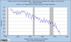 """""""Not since the 1970s has the overall labor force participation rate been this low."""""""